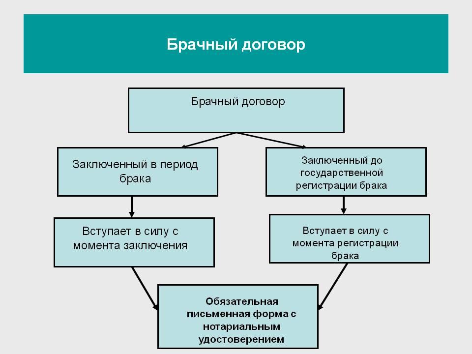 чем, брачный договор в россии история беглецы должны